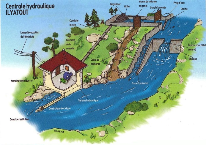 Centrale hydraulique ILYATOUT