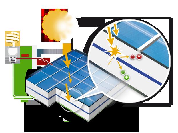 achat vente centrale solaire photovolta que estimation fonctionnement. Black Bedroom Furniture Sets. Home Design Ideas