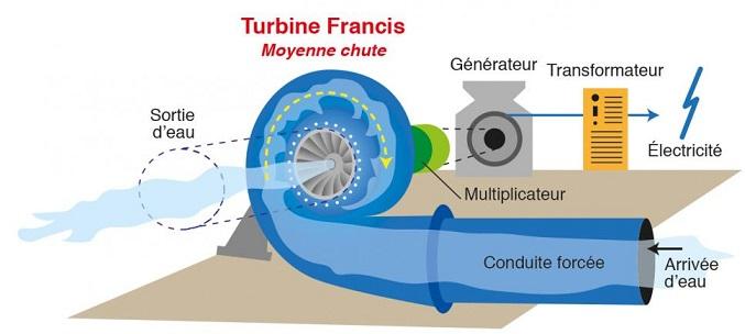 Centrale hydroélectrique avec turbine Francis