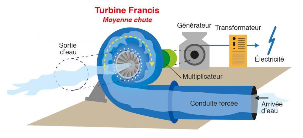 Top Fonctionnement centrale hydroélectrique PX25
