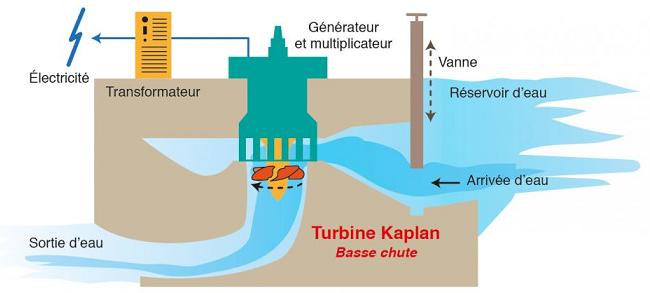 Centrale hydroélectrique avec turbine Kaplan