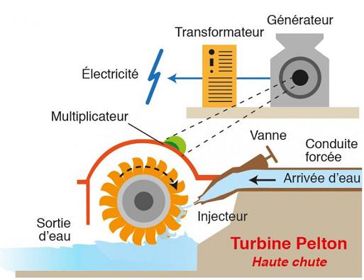 Centrale hydroélectrique avec turbine Pelton