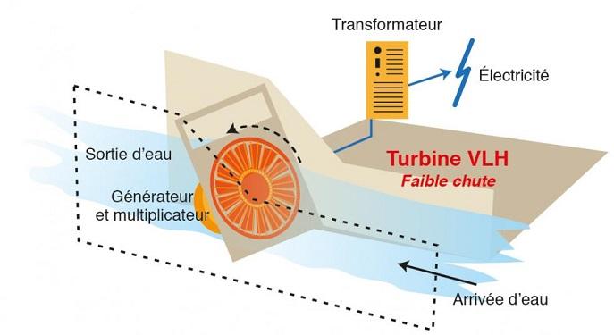 Centrale hydroélectrique avec turbine VLH