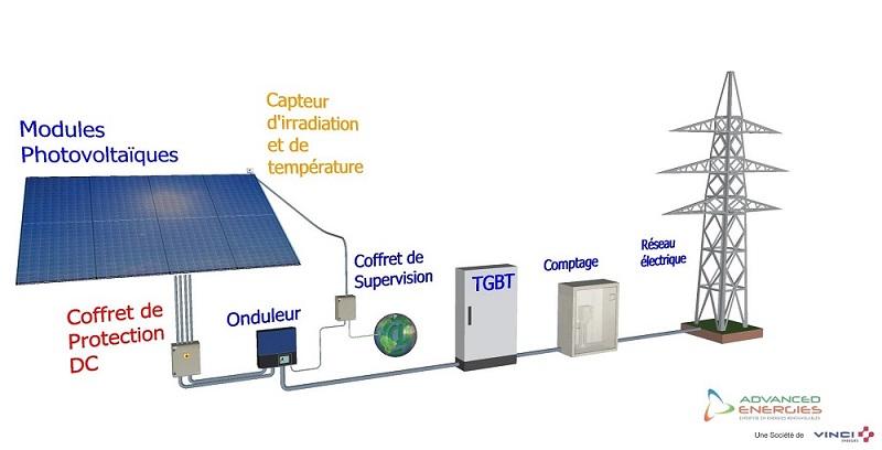 Schéma de principe d'un générateur photovoltaïque  (Source: Hepsul)
