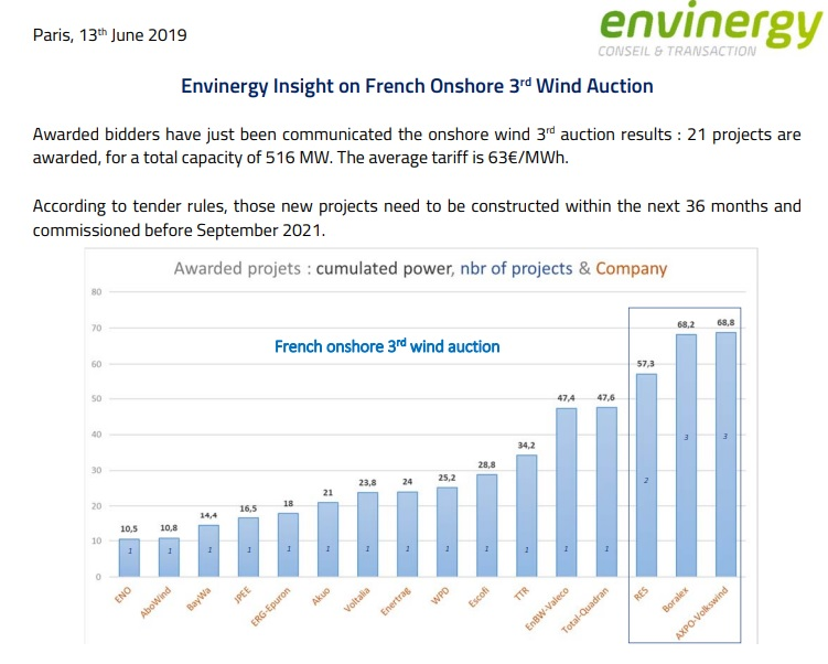 Envinergy Insight on French Onshore 3rd Wind Auction