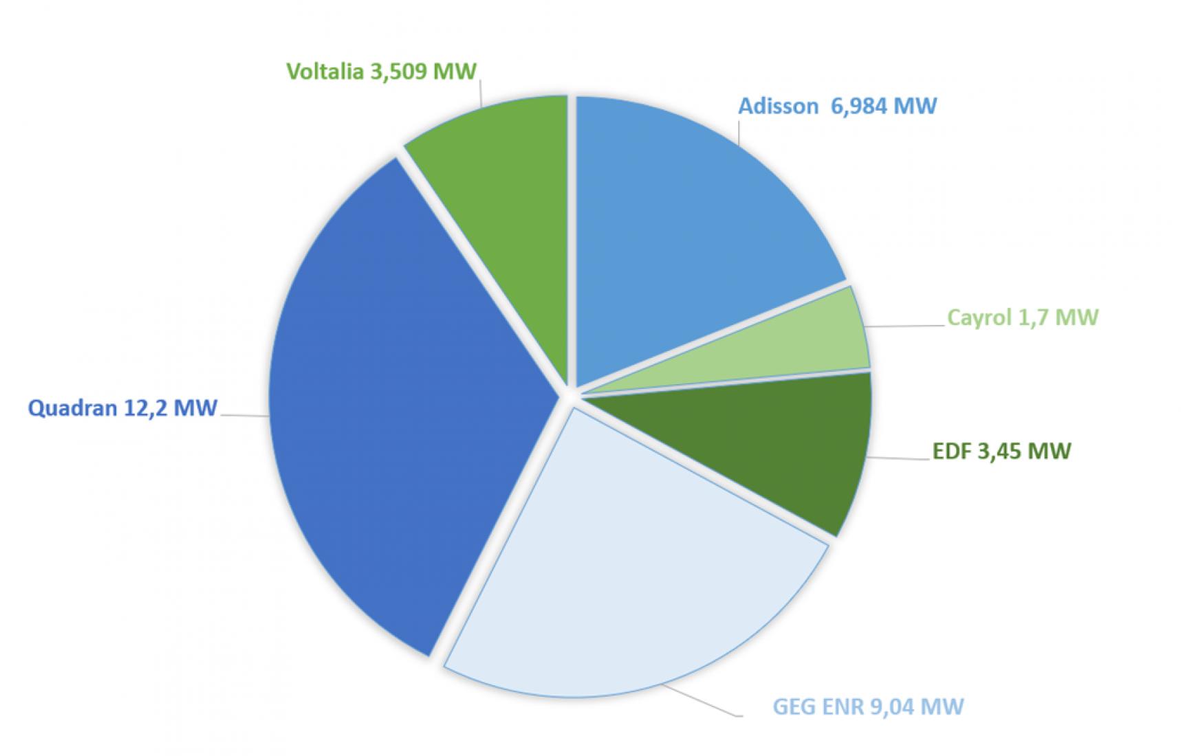 Résultats du 2ème appel d'offres hydroélectricité